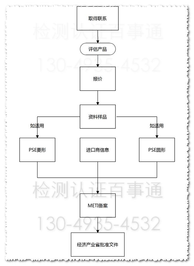 METI备案流程图